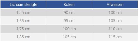 Ergonomie Keuken Werkblad : de juiste hoogte onderstaande tabel geeft de ideale werkbladhoogte aan