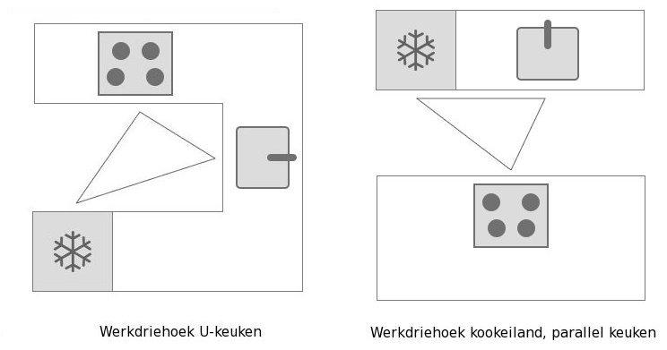 Handige keukeninrichting ideeën in de U vorm keuken en parallel keuken